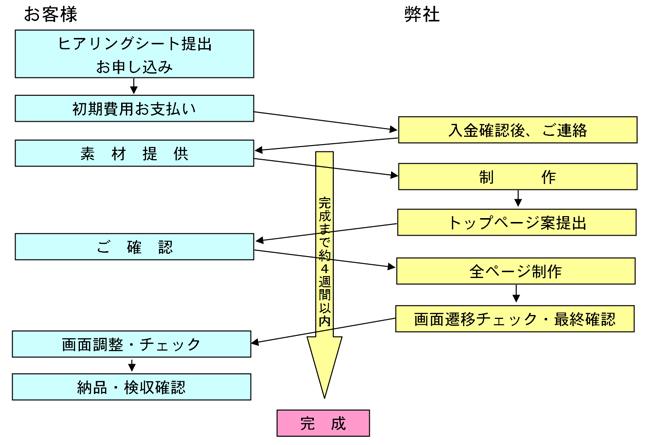 process of smartweb